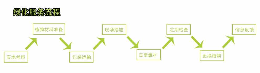 苏州绿植租赁,苏州绿植盆栽租赁,苏州绿植花卉租赁,苏州园林绿化,苏州园林设计,苏州园艺景观,苏州园林绿化养护,苏州植物出售